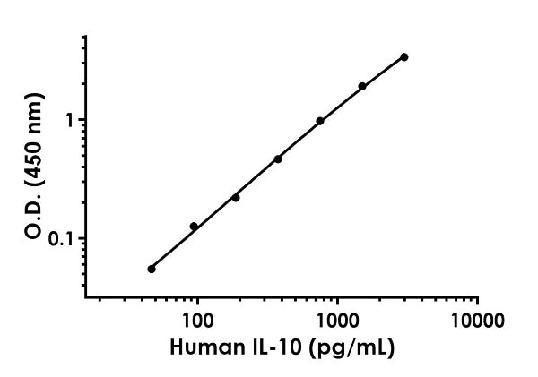 Example of human IL-10 standard curve in Sample Diluent 50BP + Enhancer.