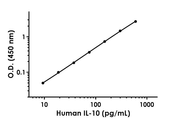 Example of human IL-10 standard curve in Sample Diluent NS + Enhancer.