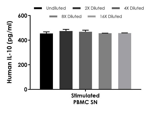 Interpolated concentrations of native IL-10 in human PBMC cell culture supernatant samples.