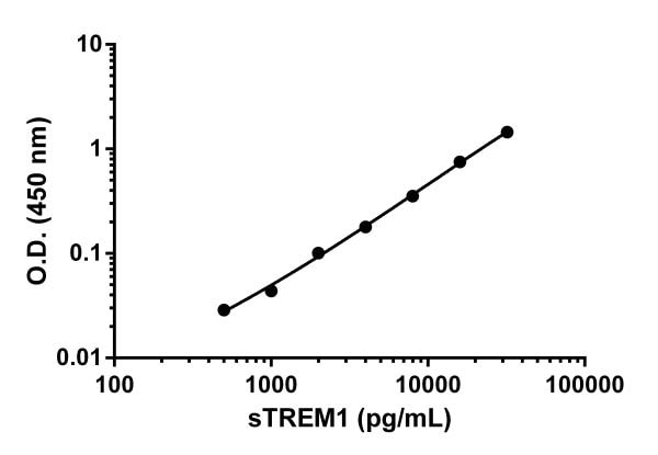 Example of sTREM1 standard curve in Sample Diluent 25BS.