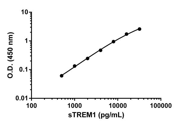 Example of sTREM1 standard curve in Sample Diluent NS.
