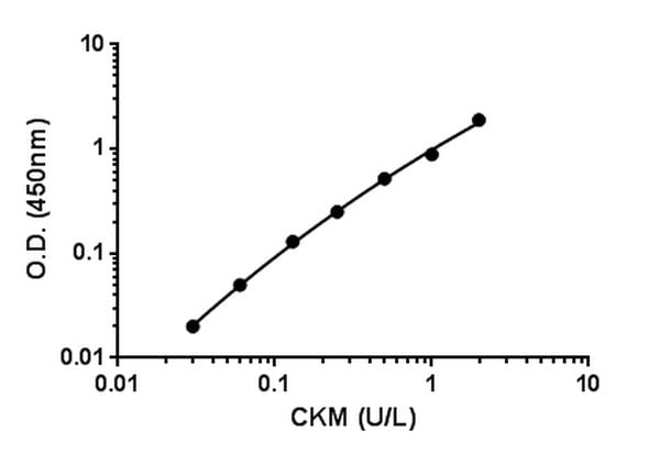 Example of CKM standard curve in 1X Cell Extraction Buffer PTR.