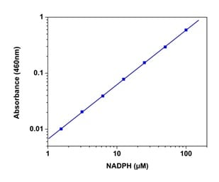 NADPH standard curve
