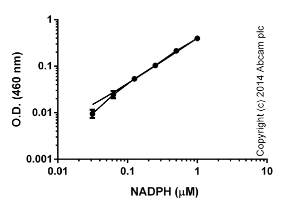 Functional assay: Total NAD and NADH Assay Kit (Colorimetric) (ab186032)