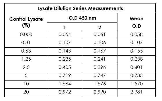 Example of a typical SMAD3 (pS423/S425) control lysate dilution series in 1X Cell Extraction Buffer PTR.