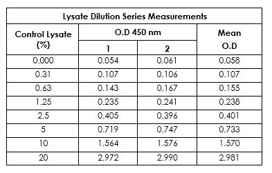 SMAD3 (pS423/S425) control lysate dilution series in 1X Cell Extraction Buffer PTR.