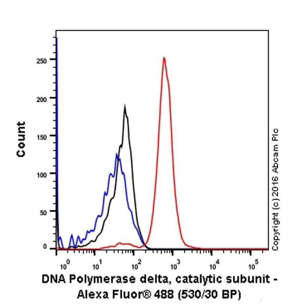 Flow Cytometry - Anti-POLD1 antibody [EPR15118] (ab186407)