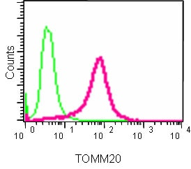 Flow Cytometry - Anti-TOMM20 antibody [EPR15581-54] - Mitochondrial Marker (ab186735)