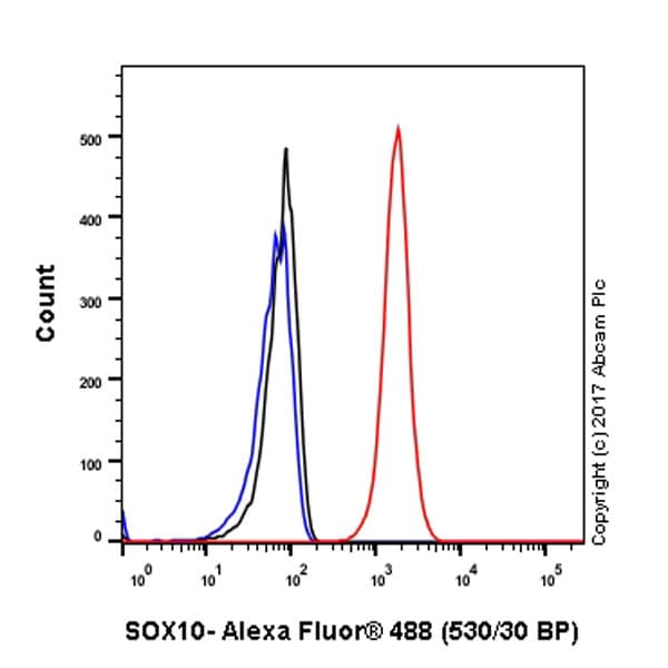 Flow Cytometry - Anti-SOX10 antibody [EPR4007] - BSA and Azide free (ab186821)