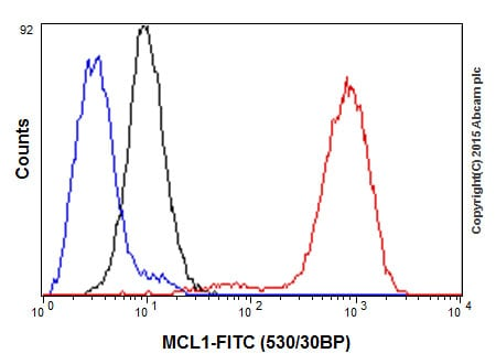 Flow Cytometry - Anti-MCL1 antibody [Y37] - BSA and Azide free (ab186822)