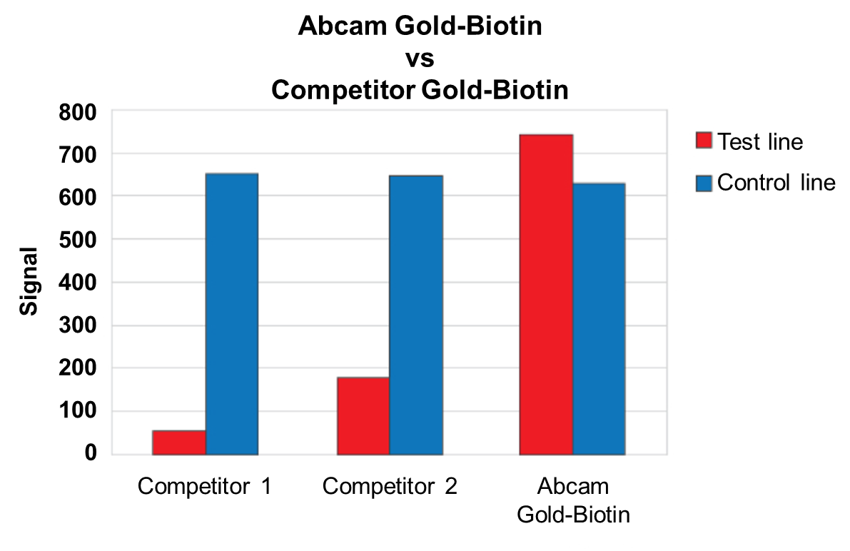 Gold-Biotin demonstrates enhanced sensitivity compared to competitor products in lateral flow assays.