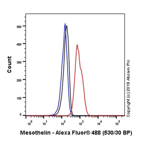 Flow Cytometry - Anti-Mesothelin antibody [EPR17823-52] (ab187063)
