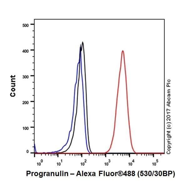 Flow Cytometry - Anti-Granulin antibody [EPR18539-59] (ab187070)