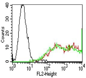 Flow Cytometry - Anti-Claudin 6 + Claudin 9 antibody [YD9H8] (ab187119)