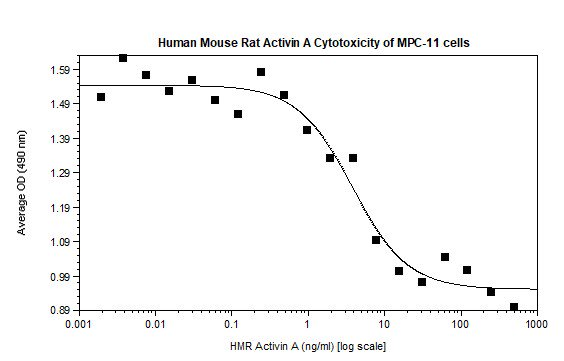 Functional Studies - Recombinant mouse Activin A protein (Animal Free) (ab187245)