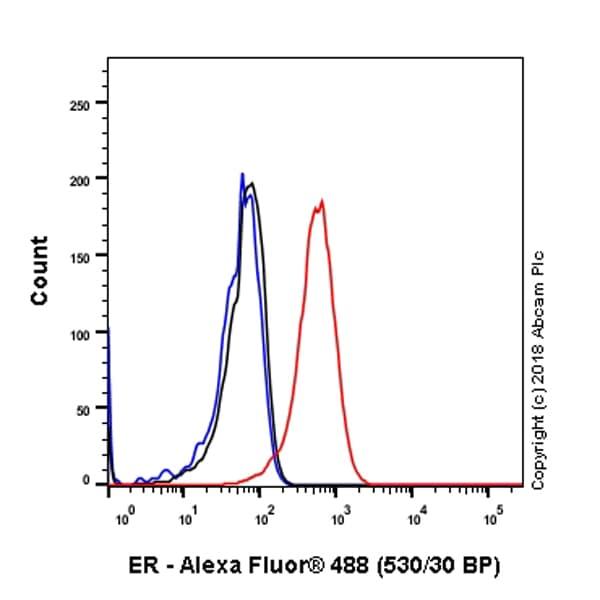 Flow Cytometry (Intracellular) - Anti-Estrogen Receptor alpha antibody [SP1] - BSA and Azide free (ab187260)