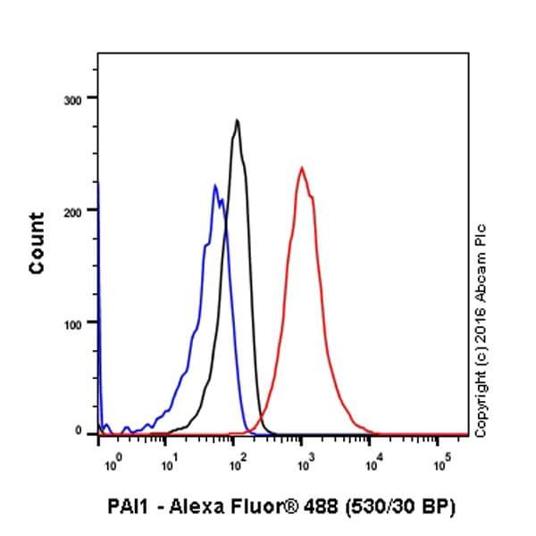 Flow Cytometry - Anti-PAI1 antibody [EPR17795] (ab187262)