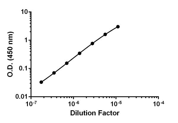 Titration of Human serum