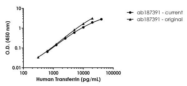 Human Transferrin standard curve comparison
