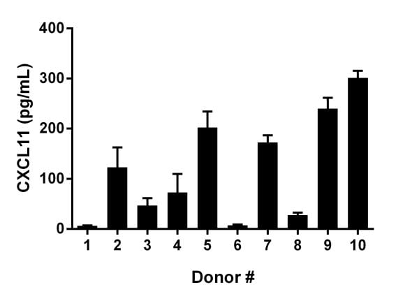 CXCL11 levels in individual donor normal Human serum