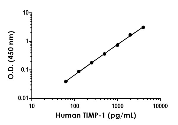 Example of human TIMP-1 standard curve in Sample Diluent NS.