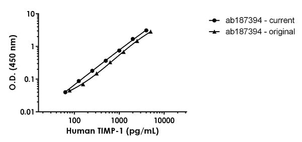 Human TIMP-1 standard curve comparison
