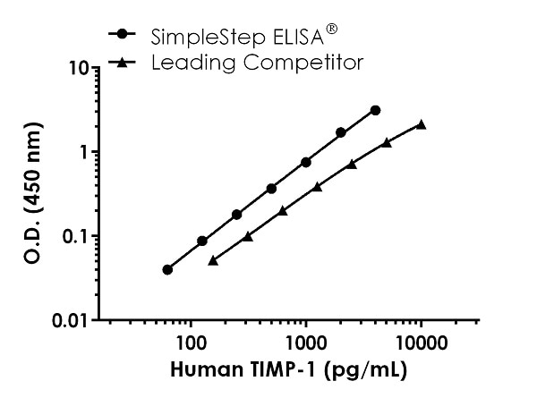 Human TIMP-1 competitor curve comparison