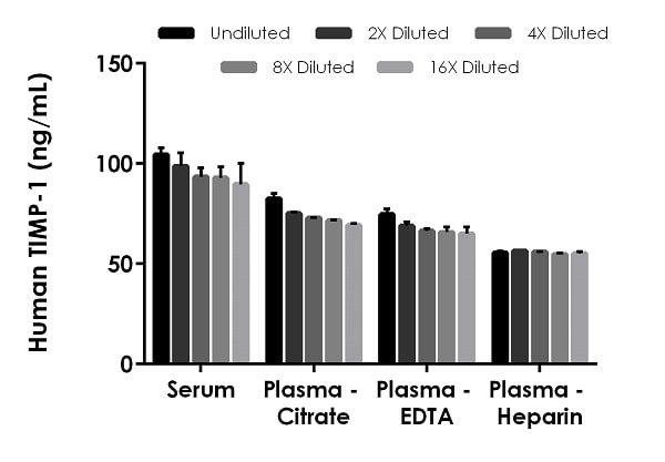 Interpolated concentrations of native TIMP-1 in human serum, and plasma samples.