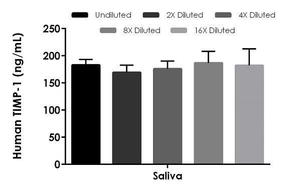Interpolated concentrations of native TIMP-1 in human saliva sample.