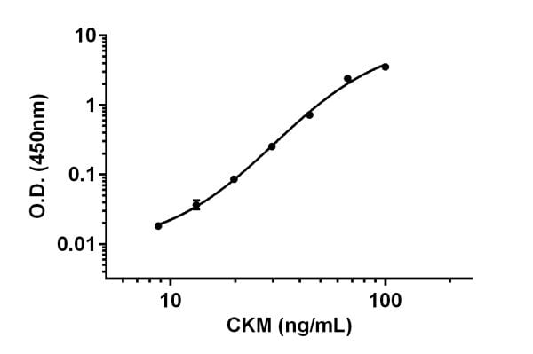 Example of CKM standard curve in Sample Diluent NS.