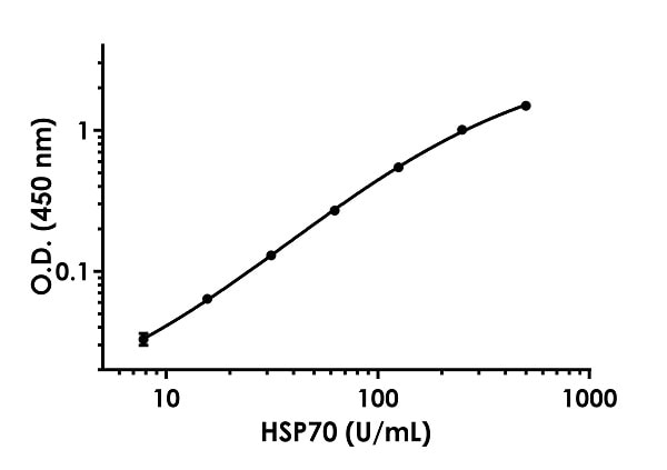 Example of HSP70 standard curve