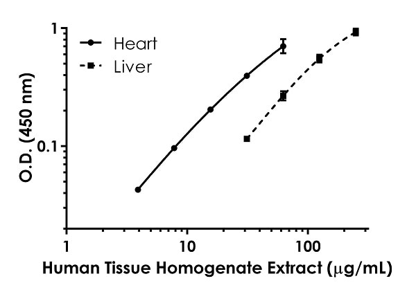 Titration of Human tissue homogenate extracts within the working range of the assay
