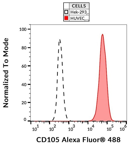 Flow Cytometry - Anti-CD105 antibody [MEM226], prediluted (Alexa Fluor® 488) (ab187575)