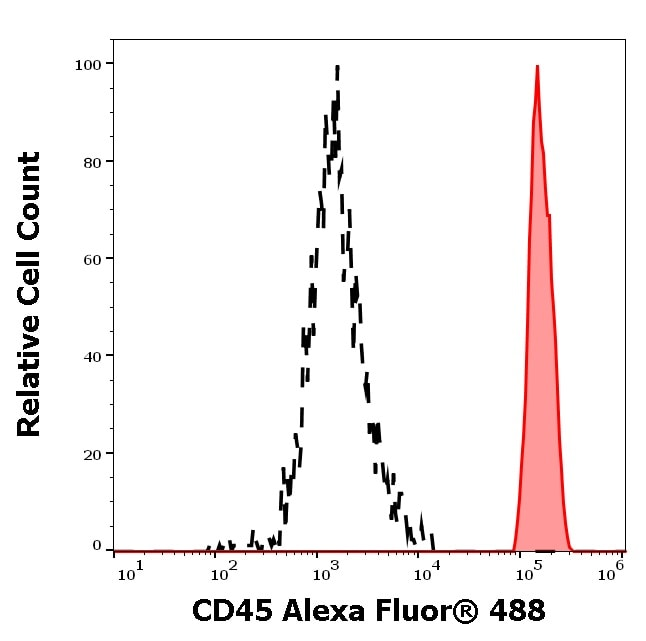 Flow Cytometry - Alexa Fluor® 488 Anti-CD45 antibody [MEM28], prediluted (ab187577)