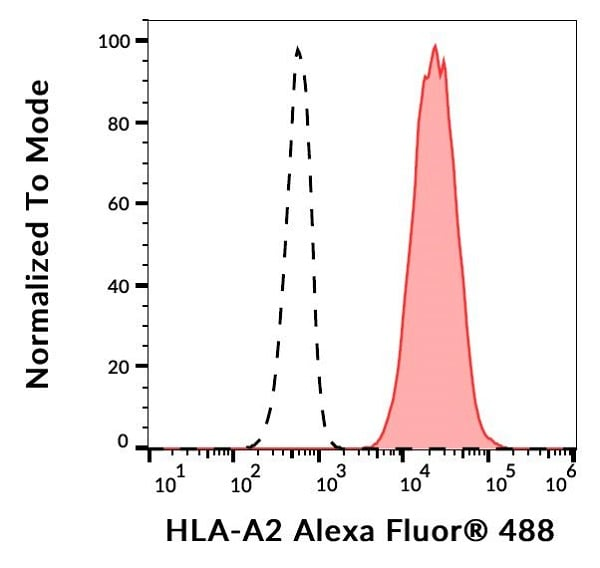 Flow Cytometry - Alexa Fluor® 488 Anti-HLA A2 antibody [BB7.2] (ab187587)