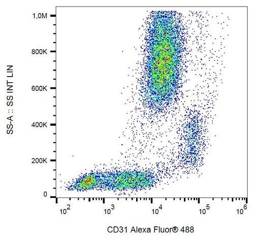 Flow Cytometry - Anti-CD31 antibody [MEM-05], prediluted (Alexa Fluor® 488) (ab187594)
