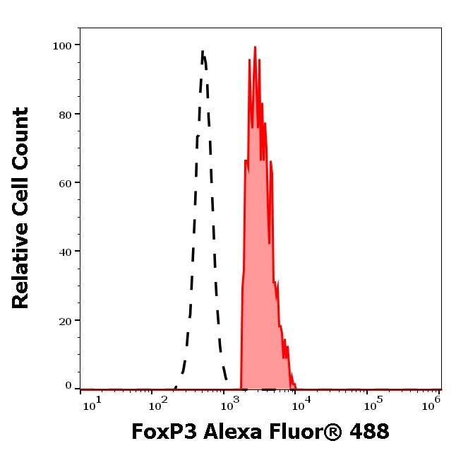 Flow Cytometry (Intracellular) - Alexa Fluor® 488 Anti-FOXP3 antibody [3G3] (ab187598)