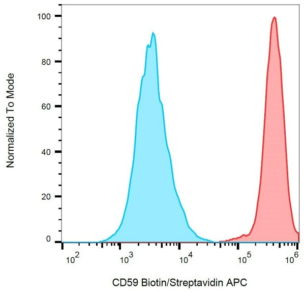 Flow Cytometry - Anti-CD59 antibody [MEM-43], prediluted (Alexa Fluor® 647) (ab187769)