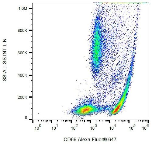 Flow Cytometry - Anti-CD69 antibody [FN50] (Alexa Fluor® 647) (ab187772)