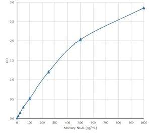 ELISA - Recombinant Cynomolgus monkey Lipocalin-2 / NGAL protein (ab188054)