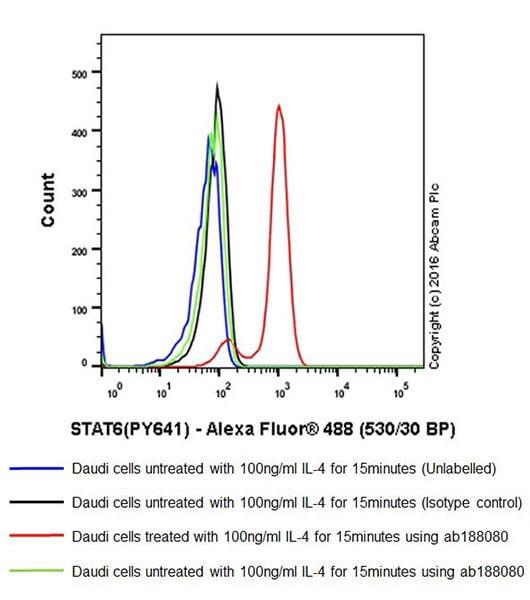 Flow Cytometry - Anti-STAT6 (phospho Y641) antibody [EPR18278-265] (ab188080)