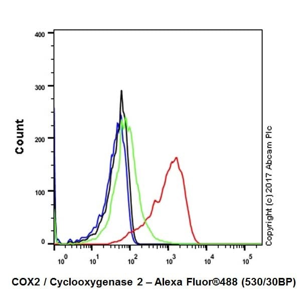 Flow Cytometry - Anti-COX2 / Cyclooxygenase 2 antibody [EPR18377-106] - N-terminal (ab188183)