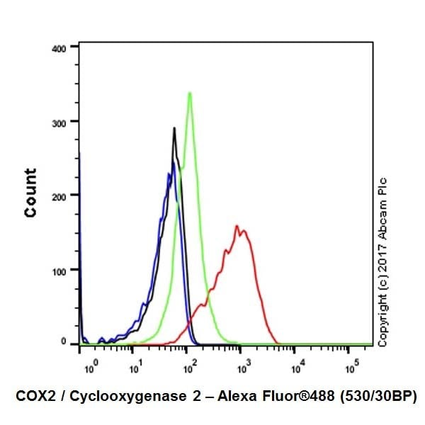 Flow Cytometry - Anti-COX2 / Cyclooxygenase 2 antibody [EPR18376-119] - C-terminal (ab188184)