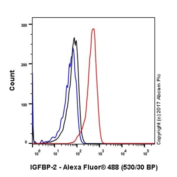 Flow Cytometry (Intracellular) - Anti-IGFBP2 antibody [EPR18012-257] (ab188200)