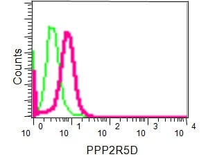Flow Cytometry - Anti-PPP2R5D antibody [EPR15617] (ab188323)