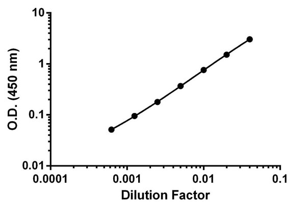 Titration of Human urine within the working range of the assay.