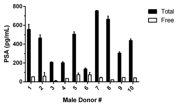 Observed Free PSA levels in individual donor normal Human male serum (n=10).