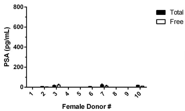 Observed Free PSA levels in individual donor normal Human female serum (n=10).