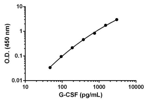Example of G-CSF standard curve.