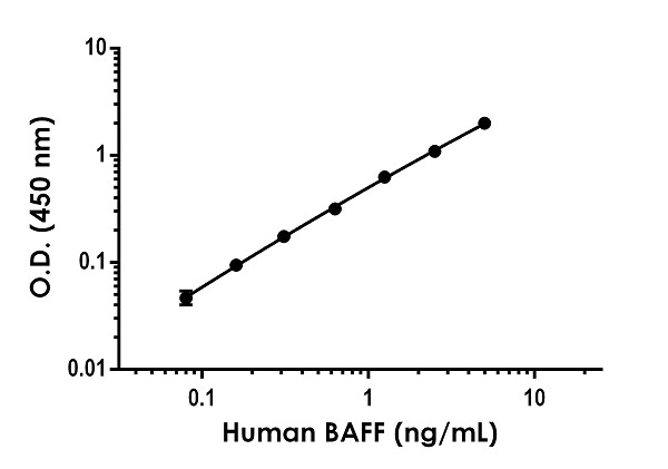 Example of BAFF standard curve.